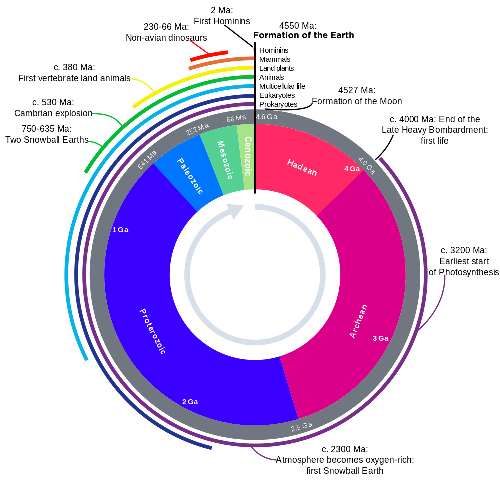 Geologic_Clock_with_events_and_periods.png