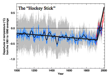 hockey_stick_graph